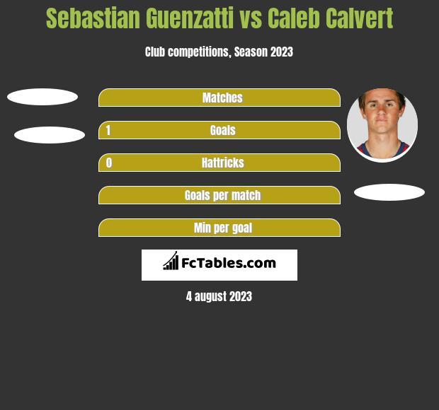 Sebastian Guenzatti vs Caleb Calvert h2h player stats