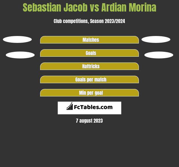 Sebastian Jacob vs Ardian Morina h2h player stats
