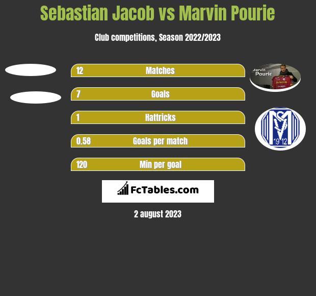 Sebastian Jacob vs Marvin Pourie h2h player stats