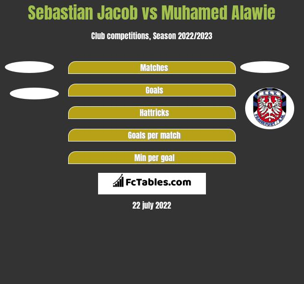 Sebastian Jacob vs Muhamed Alawie h2h player stats