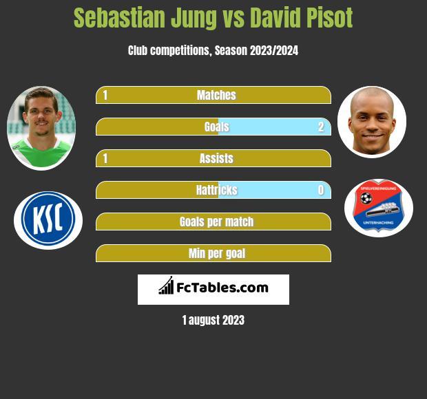 Sebastian Jung vs David Pisot infographic