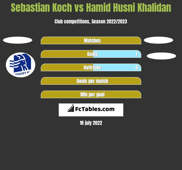 Sebastian Koch vs Hamid Husni Khalidan h2h player stats