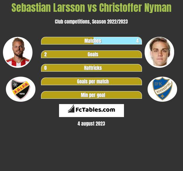 Sebastian Larsson vs Christoffer Nyman infographic