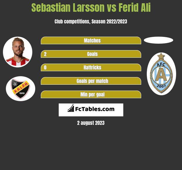 Sebastian Larsson vs Ferid Ali infographic