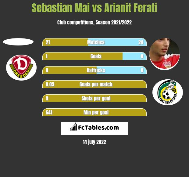 Sebastian Mai vs Arianit Ferati h2h player stats