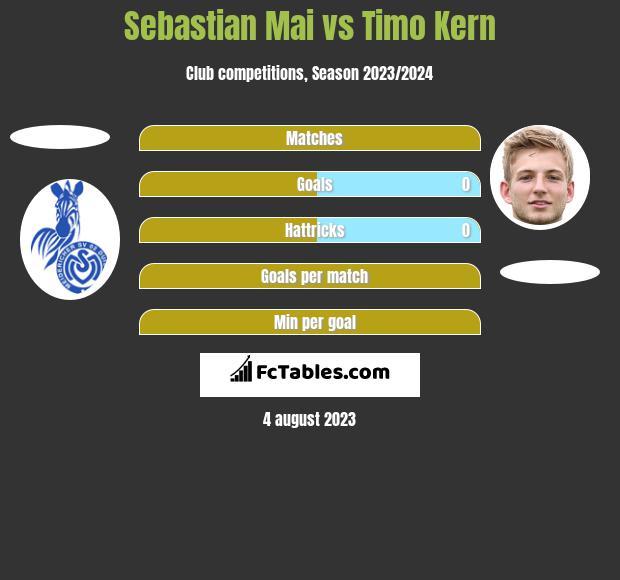 Sebastian Mai vs Timo Kern h2h player stats