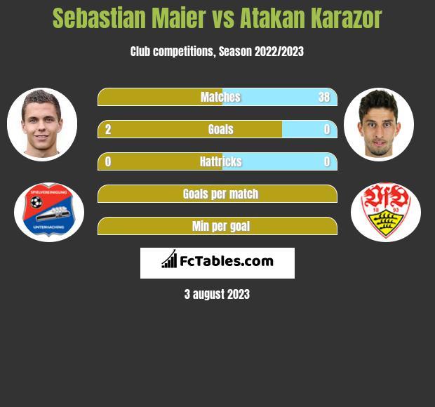 Sebastian Maier vs Atakan Karazor infographic