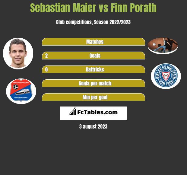 Sebastian Maier vs Finn Porath infographic