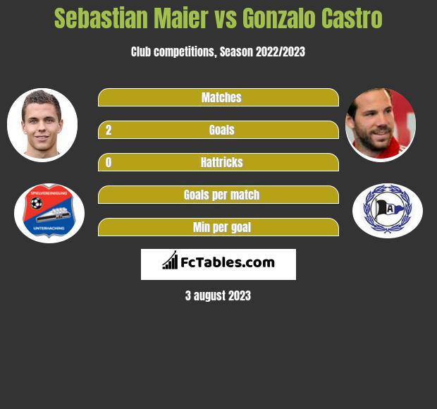 Sebastian Maier vs Gonzalo Castro infographic