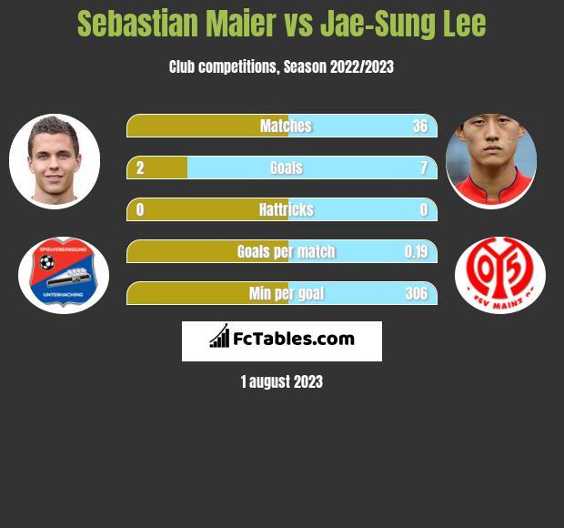 Sebastian Maier vs Jae-Sung Lee infographic
