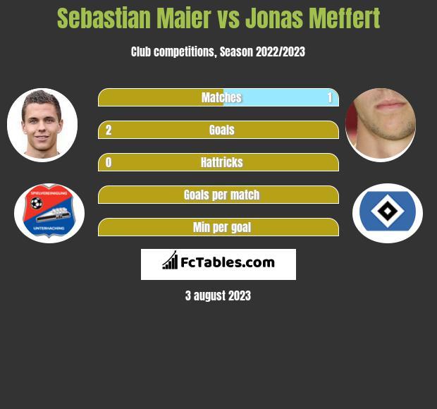 Sebastian Maier vs Jonas Meffert infographic