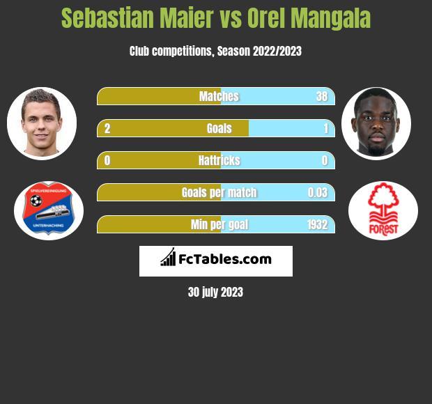 Sebastian Maier vs Orel Mangala infographic