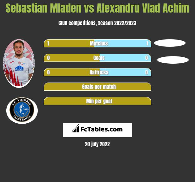 Sebastian Mladen vs Alexandru Vlad Achim infographic