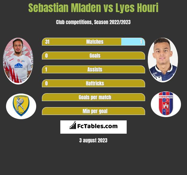Sebastian Mladen vs Lyes Houri infographic