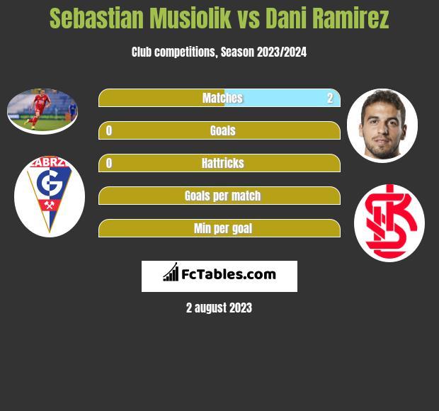 Sebastian Musiolik vs Dani Ramirez infographic