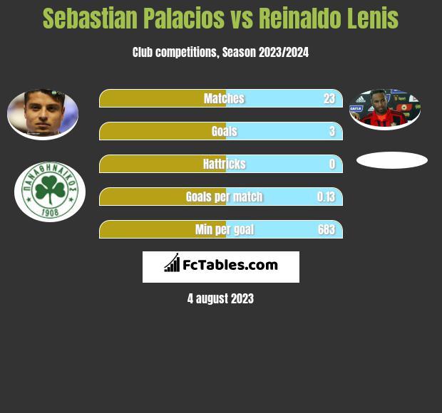 Sebastian Palacios vs Reinaldo Lenis h2h player stats