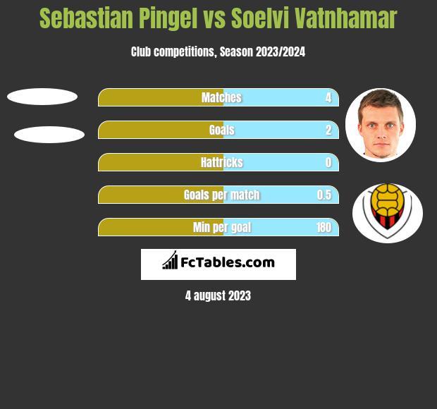 Sebastian Pingel vs Soelvi Vatnhamar h2h player stats