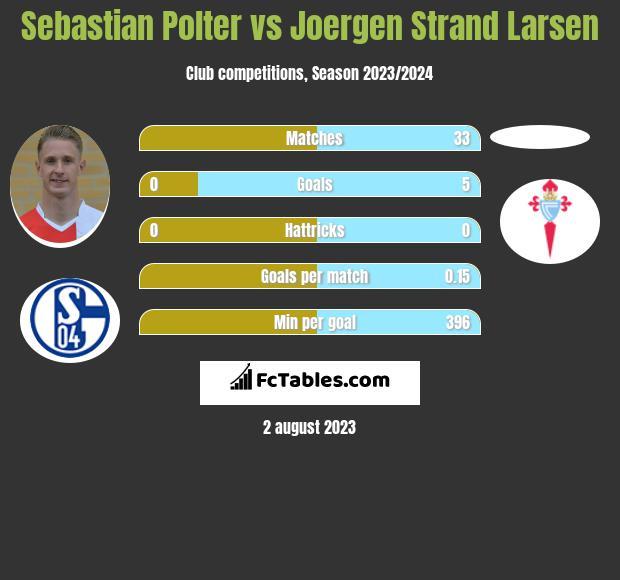 Sebastian Polter vs Joergen Strand Larsen infographic