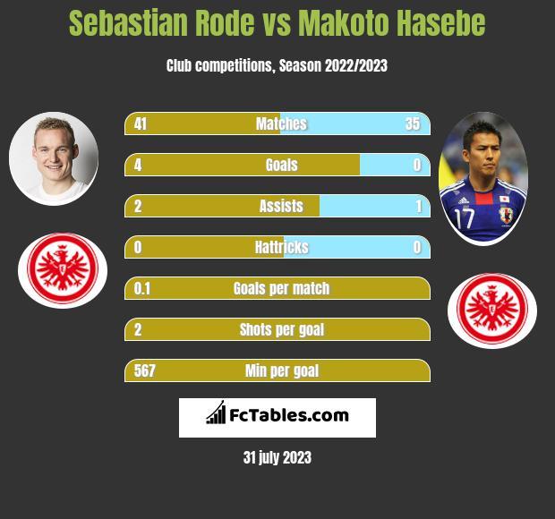 Sebastian Rode vs Makoto Hasebe infographic