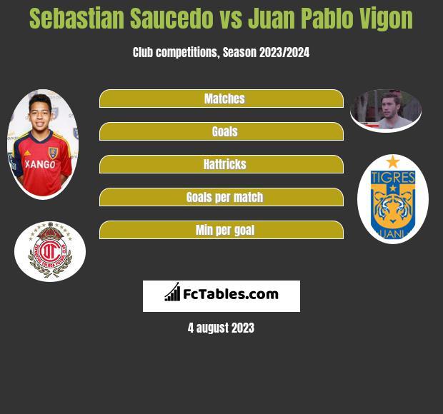 Sebastian Saucedo vs Juan Pablo Vigon infographic