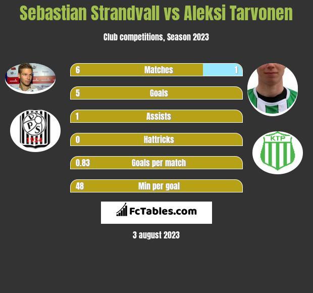 Sebastian Strandvall vs Aleksi Tarvonen h2h player stats