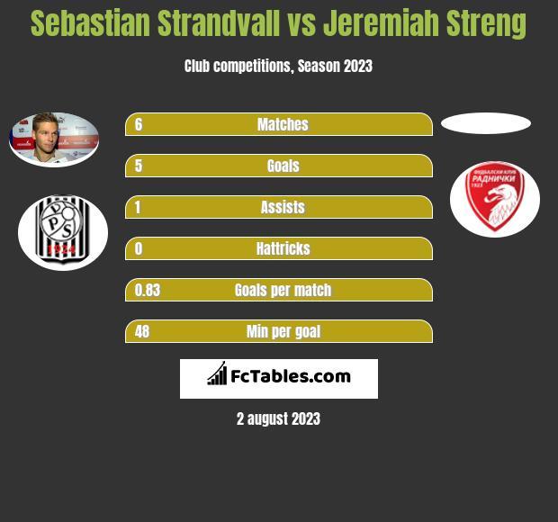 Sebastian Strandvall vs Jeremiah Streng h2h player stats