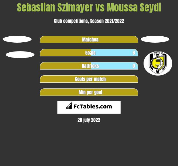 Sebastian Szimayer vs Moussa Seydi h2h player stats