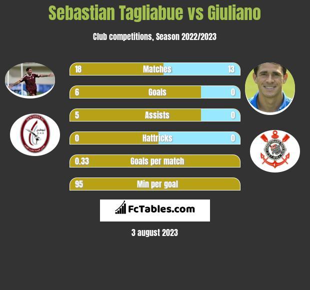 Sebastian Tagliabue vs Giuliano h2h player stats