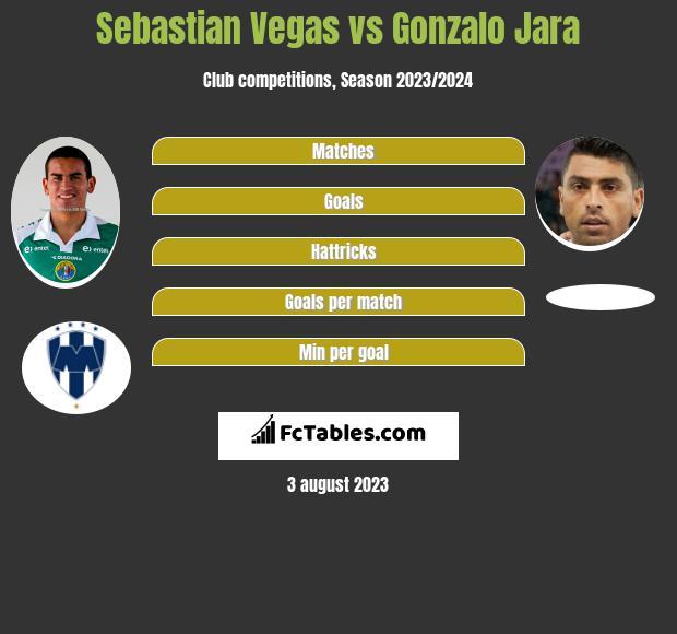 Sebastian Vegas vs Gonzalo Jara infographic