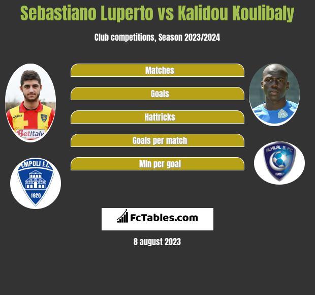 Sebastiano Luperto vs Kalidou Koulibaly infographic