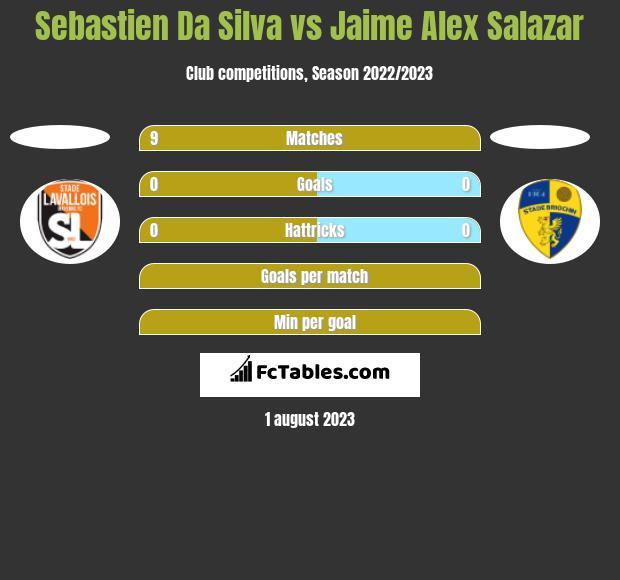 Sebastien Da Silva vs Jaime Alex Salazar h2h player stats