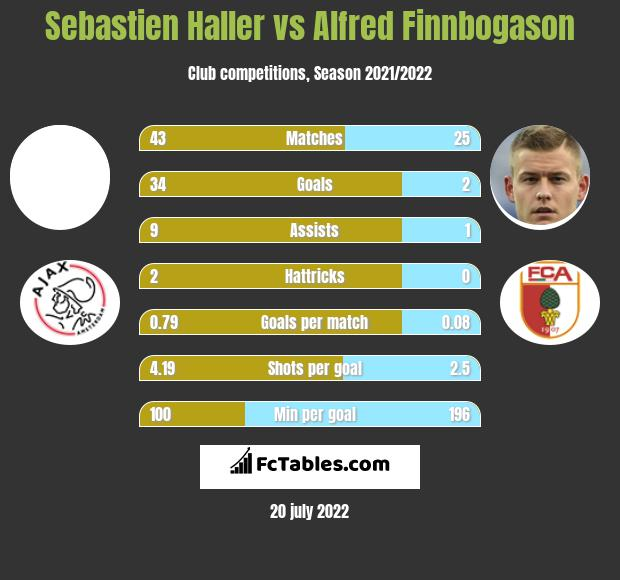 Sebastien Haller vs Alfred Finnbogason h2h player stats