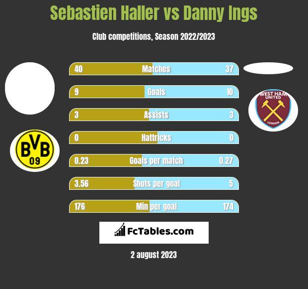 Sebastien Haller vs Danny Ings h2h player stats