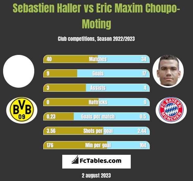 Sebastien Haller vs Eric Maxim Choupo-Moting h2h player stats