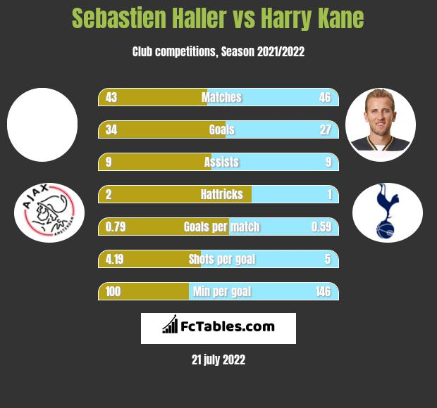 Sebastien Haller vs Harry Kane h2h player stats