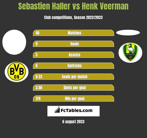 Sebastien Haller vs Henk Veerman h2h player stats