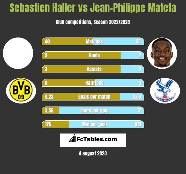 Sebastien Haller vs Jean-Philippe Mateta h2h player stats