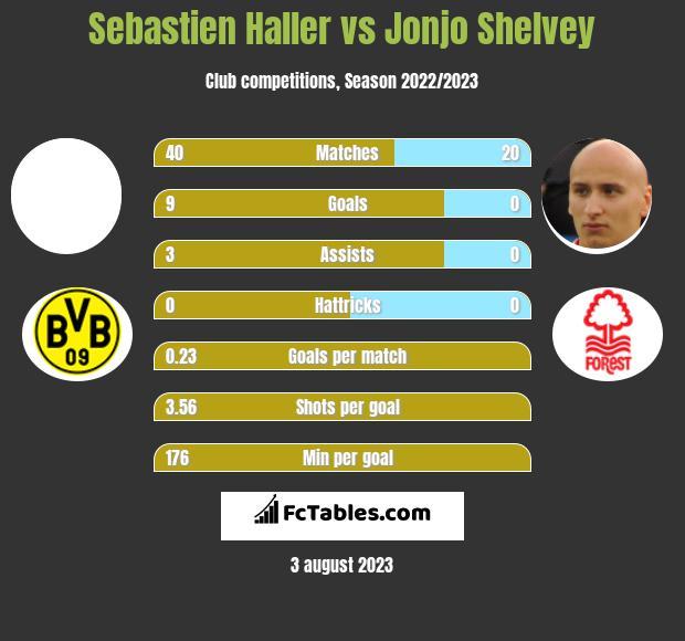 Sebastien Haller vs Jonjo Shelvey infographic
