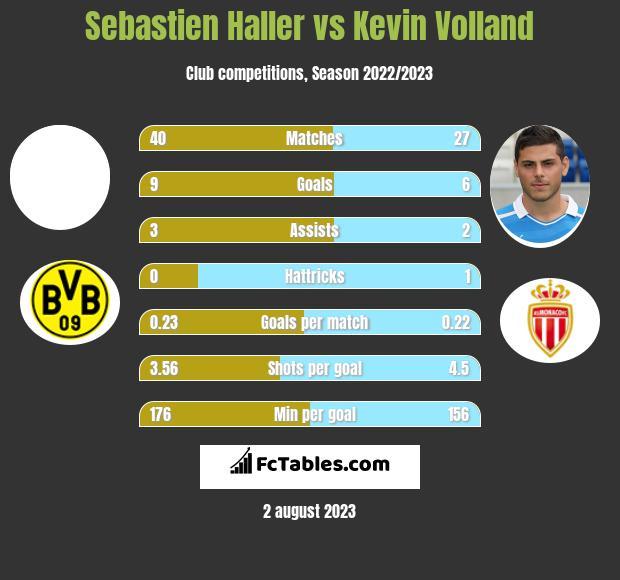 Sebastien Haller vs Kevin Volland h2h player stats
