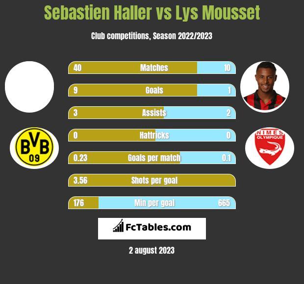 Sebastien Haller vs Lys Mousset h2h player stats