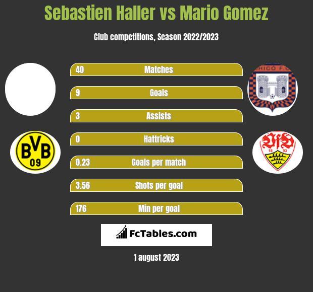 Sebastien Haller vs Mario Gomez h2h player stats