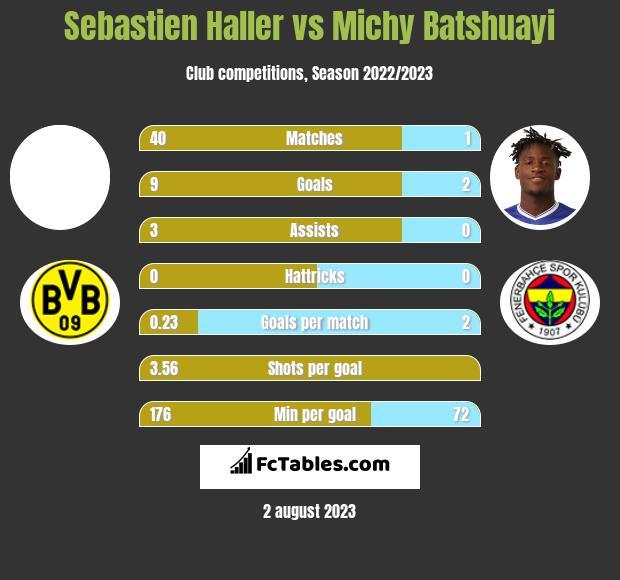 Sebastien Haller vs Michy Batshuayi infographic