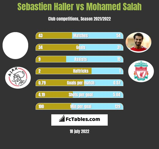 Sebastien Haller vs Mohamed Salah h2h player stats