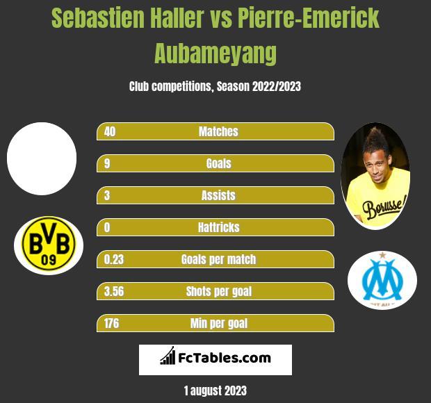 Sebastien Haller vs Pierre-Emerick Aubameyang