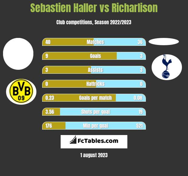 Sebastien Haller vs Richarlison h2h player stats