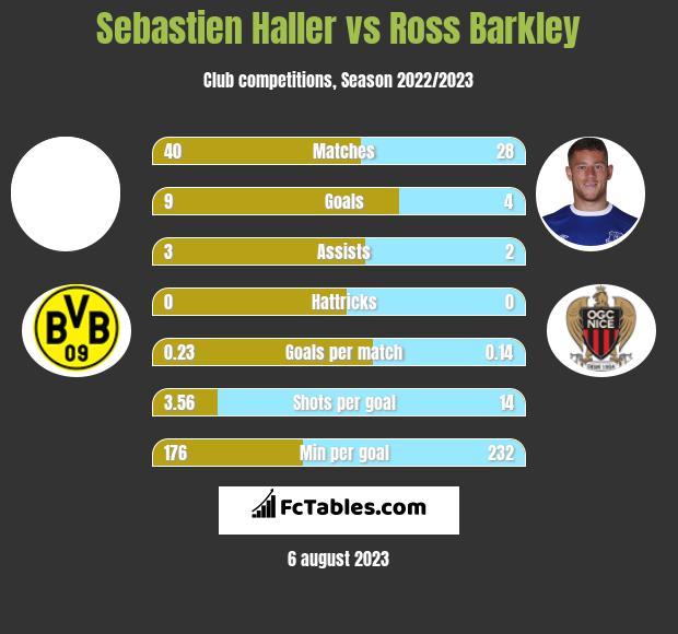 Sebastien Haller vs Ross Barkley infographic
