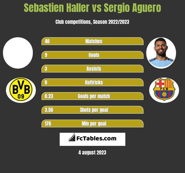 Sebastien Haller vs Sergio Aguero h2h player stats