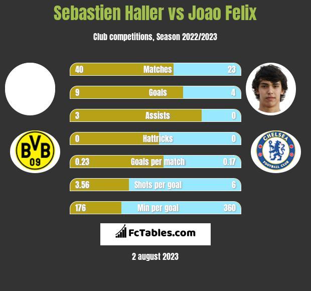 Sebastien Haller vs Joao Felix h2h player stats