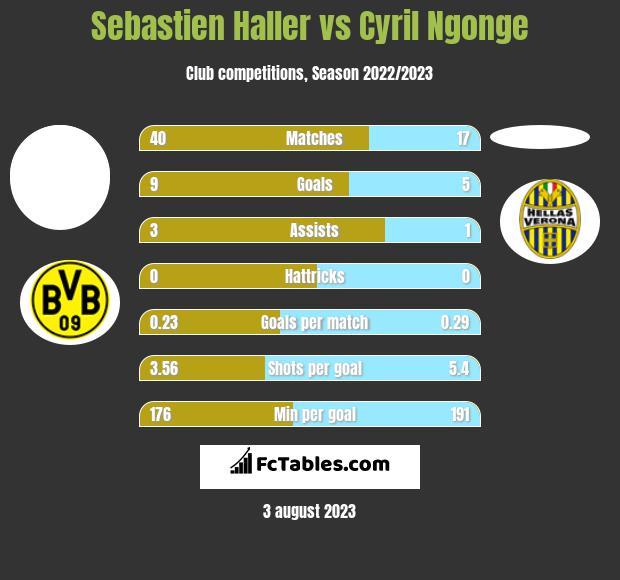 Sebastien Haller vs Cyril Ngonge infographic