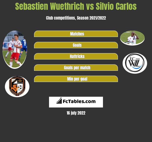 Sebastien Wuethrich vs Silvio Carlos h2h player stats